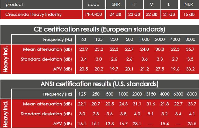 Crescendo Heavy Industry Zertifizierung