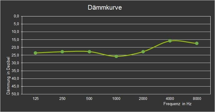 Crescendo DJ Dämmkurve