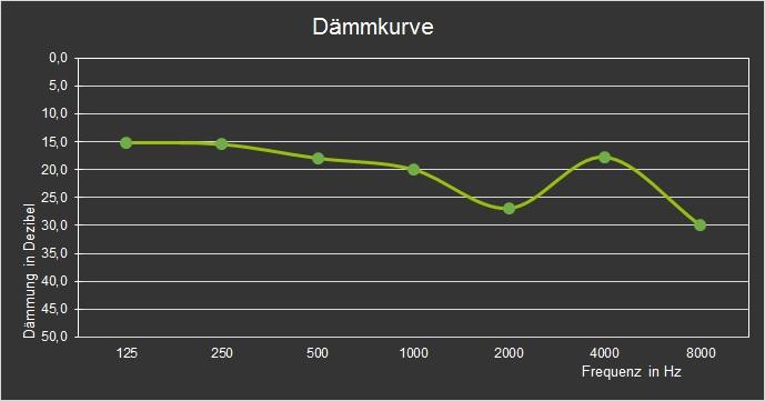 Crescendo Music attenuation curve