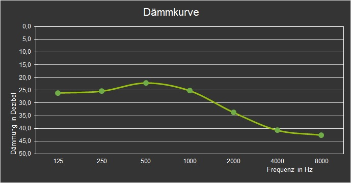 MoldexWave-Band 6810 Dämmkurve