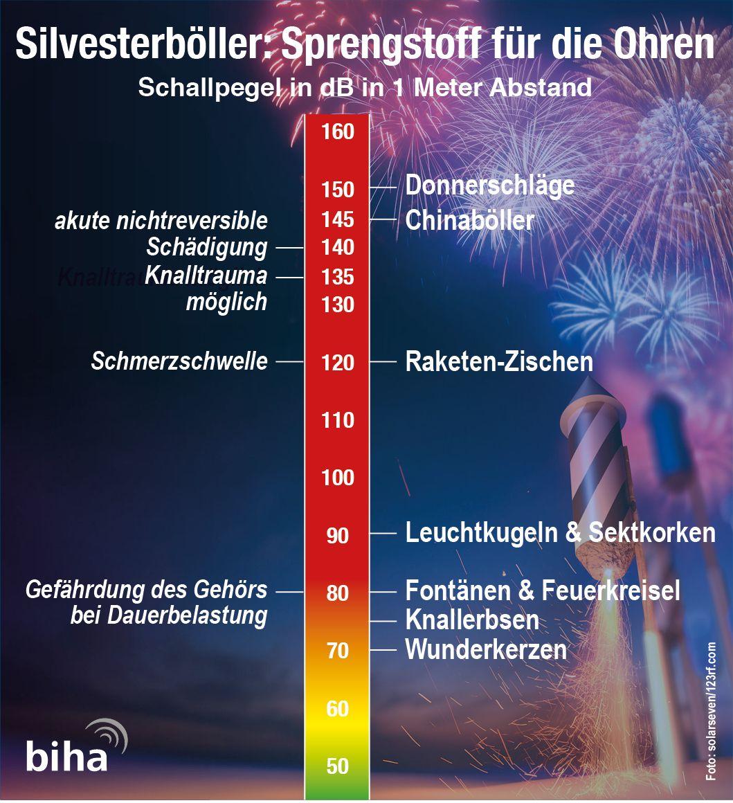 Silvester-Feuerwerk: Hörakustiker geben Tipps für die Ohren